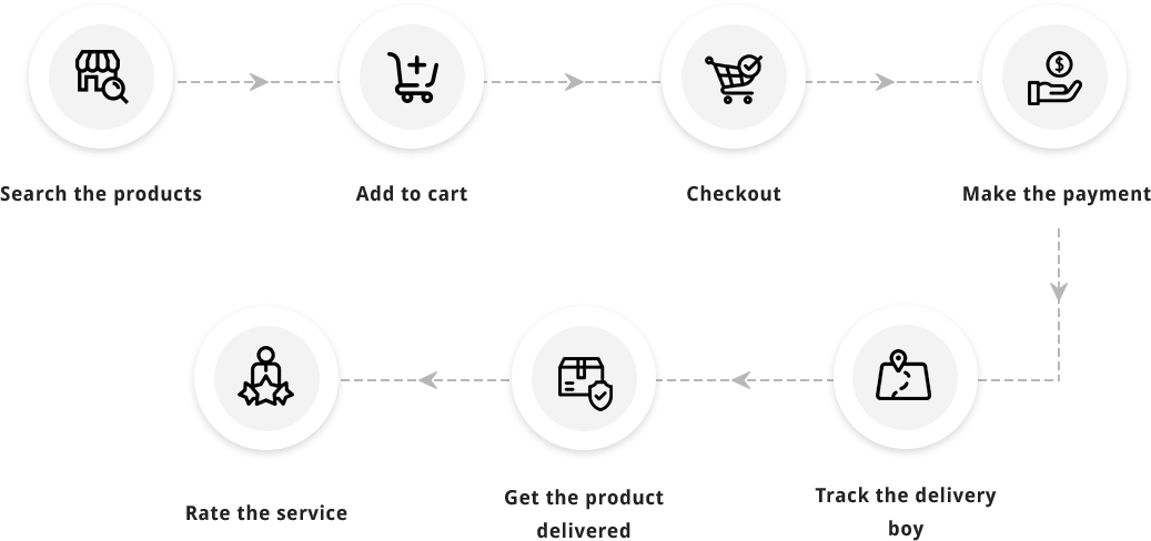 grocery online ordering and delivery system