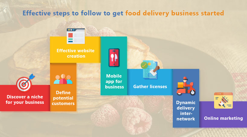 Effective Steps to Follow to Get Food Delivery Business Started