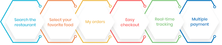 Food Delivery Customer App Features