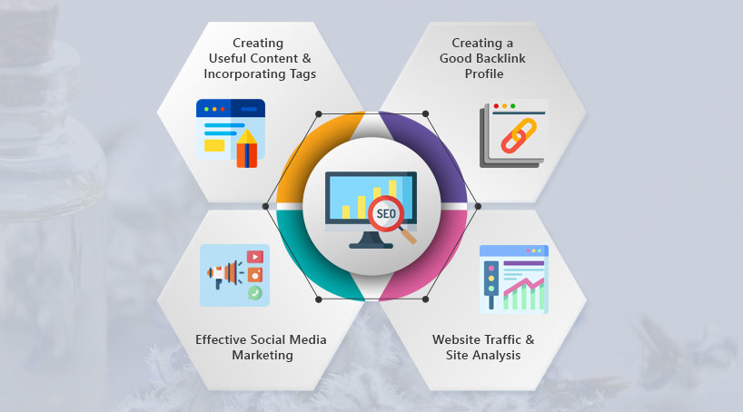 Advantage of SEO Services for Herbal Product Websites