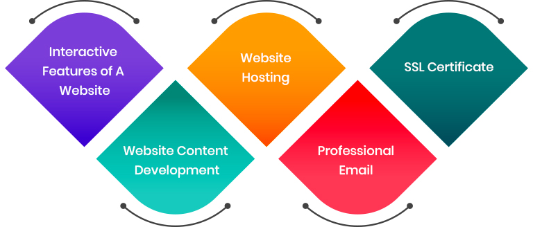 Interactive Features of A Website