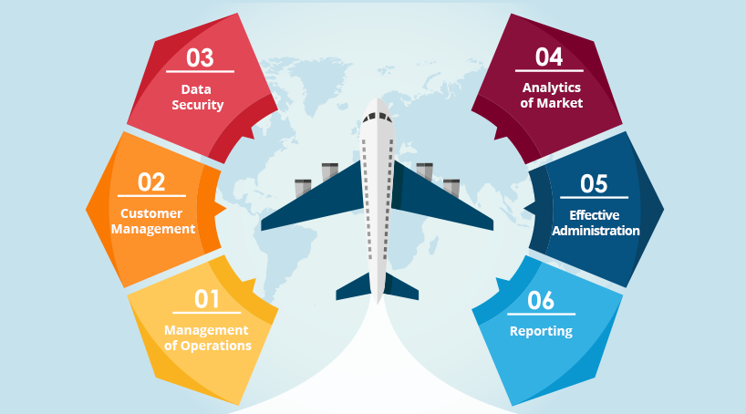 Top Benefits of A Travel Management System