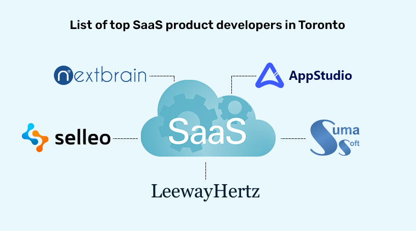 Top SaaS Product Developers in Toronto