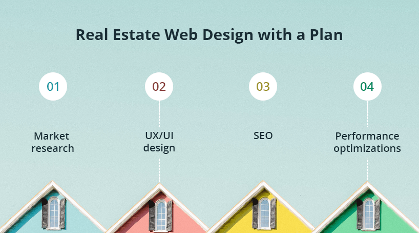 Real Estate Web Design with a Plan