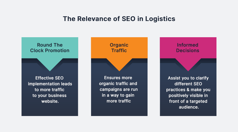 The Relevance of SEO in Logistics